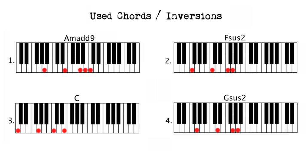 The Piano Chord Book Image Collections Piano Chord Chart With