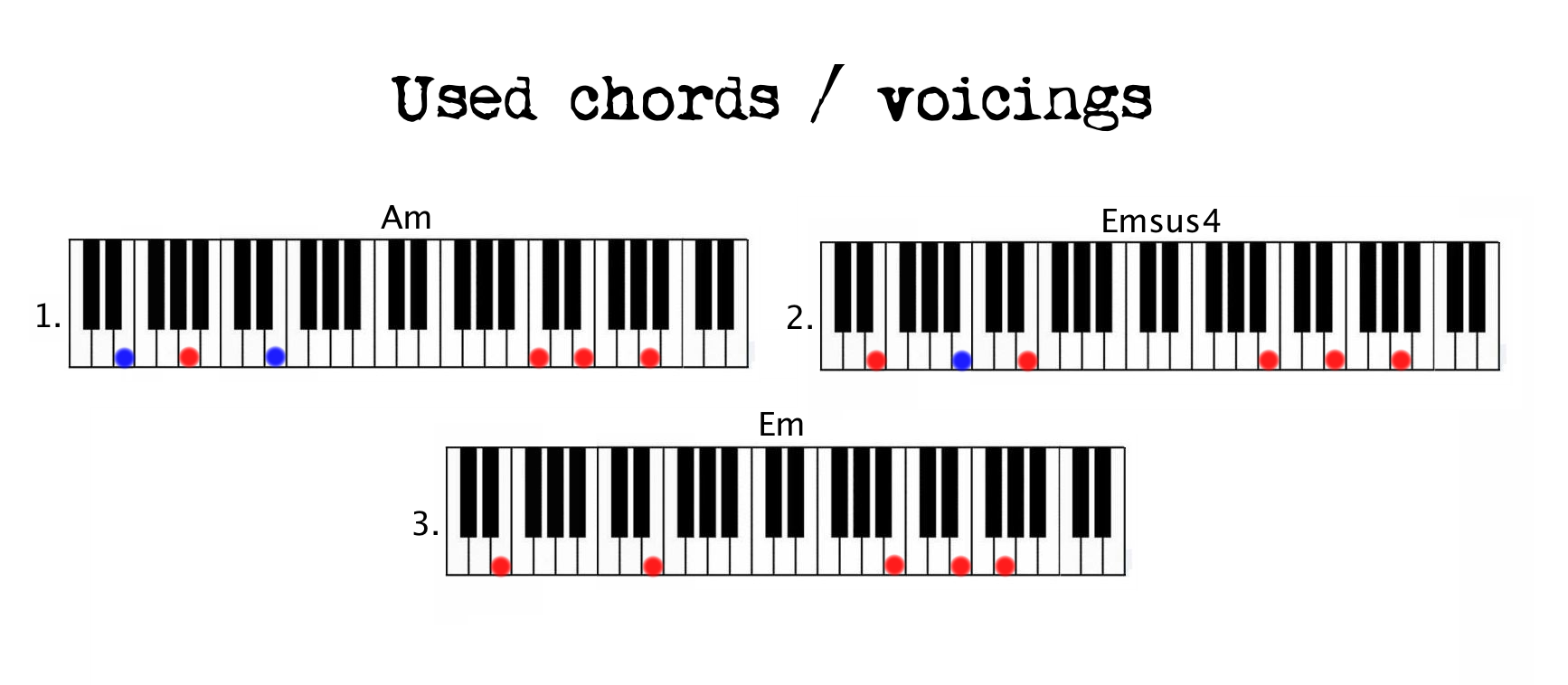 Piano chords patterns