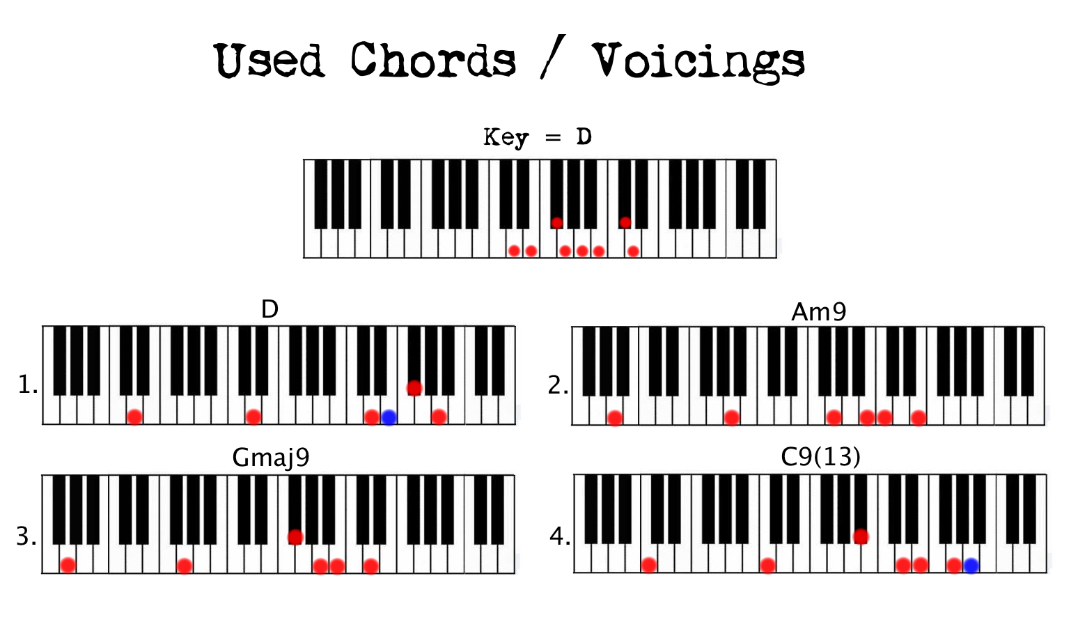 B7 Chord Piano Images u0026 Pictures - Becuo