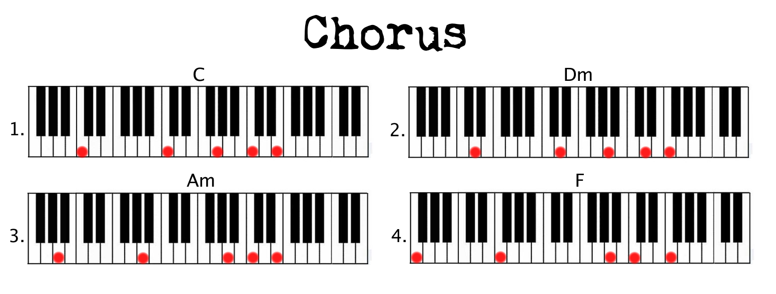 Stay great example of simple chord pattern use piano couture chorus stay hexwebz Image collections