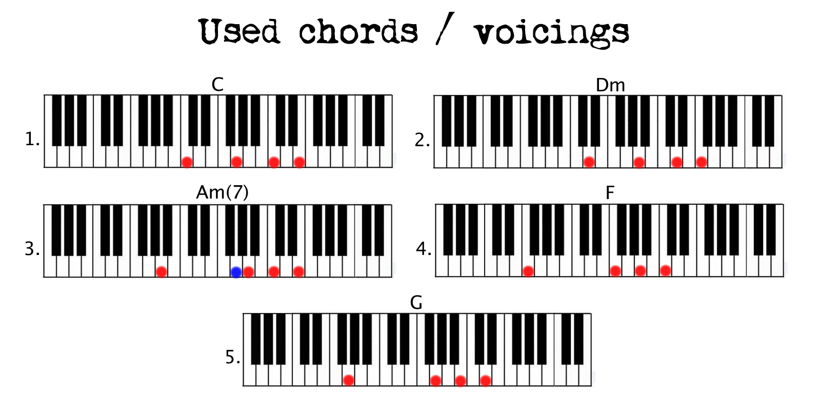Stay great example of simple chord pattern use piano couture used chords stay hexwebz Image collections