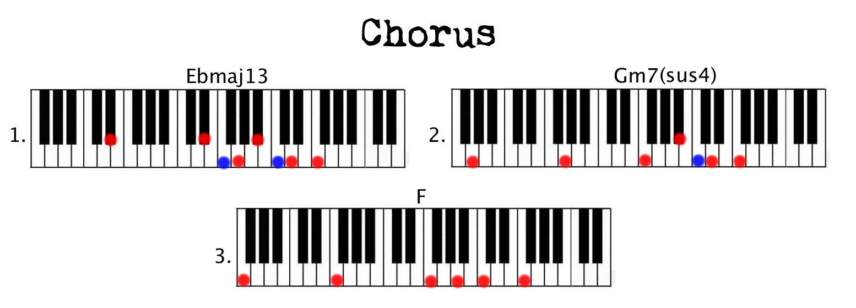 Chorus Ben howard
