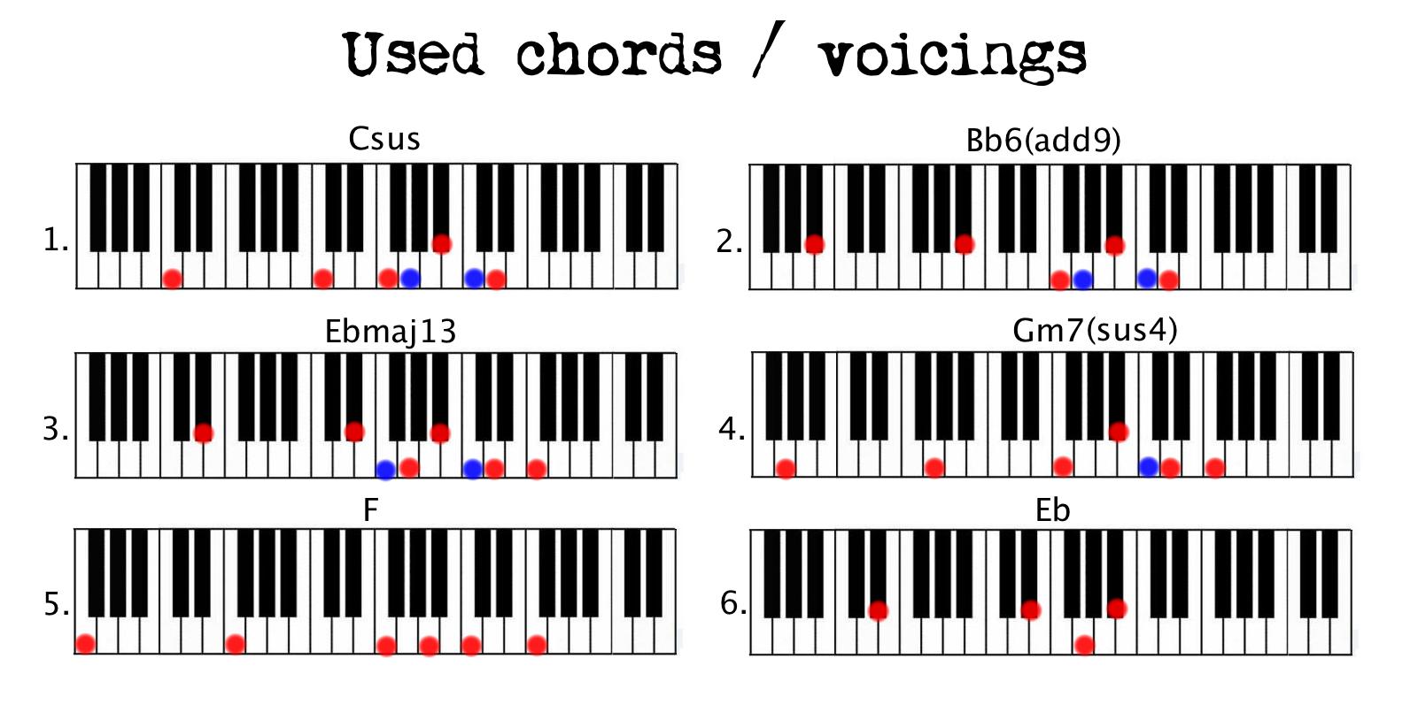 Used chords Ben Howard