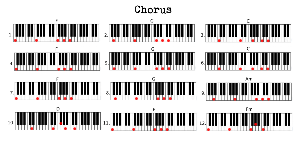 Piano Lesson On How To Play Chords Chord Patterns and