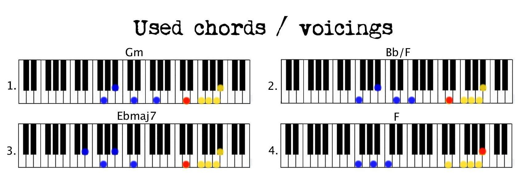 7 years Used Chords Red chord note right