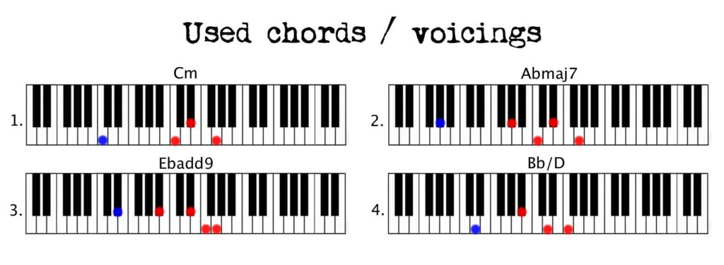 Piano neo soul piano chords : Piano : piano chords loop Piano Chords as well as Piano Chords ...