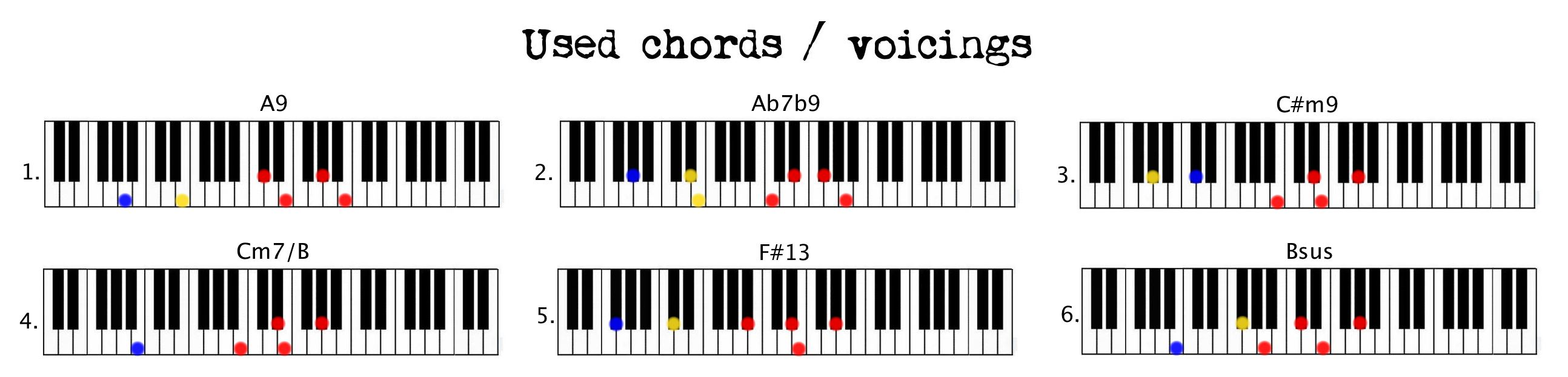 Stevie wonder isnt she lovely piano couture tutorial isnt she updated part 2 used chords hexwebz Image collections