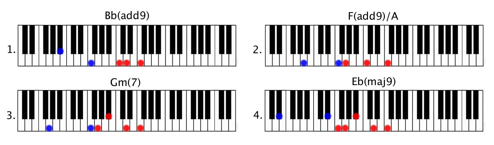 James arthur say you wont let go piano tutorial say you wont let go chords hexwebz Image collections