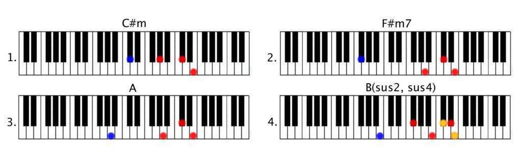 Ed Sheeran Shape Of You Piano Tutorial